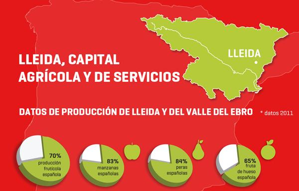 Lleida, capital agrícola y de servicios.
